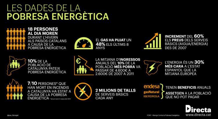 Les dades de la pobresa energètica